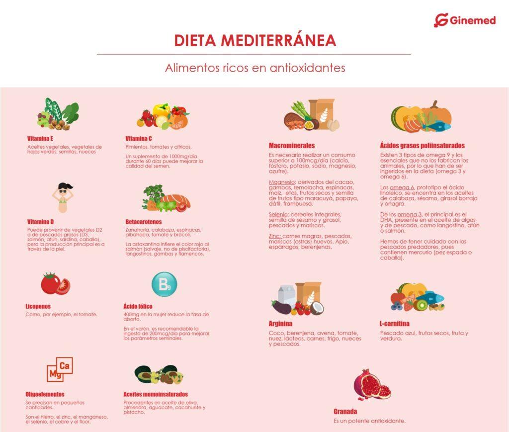 Infografia Dieta Mediterranea