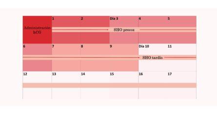 Calendario síndrome de hiperestimulación ovárico