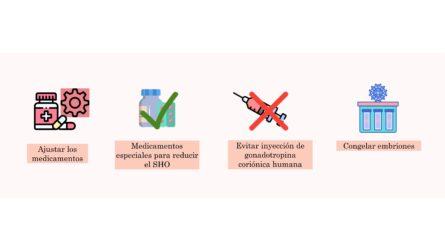Recomendaciones síndrome de hiperestimulación ovárica