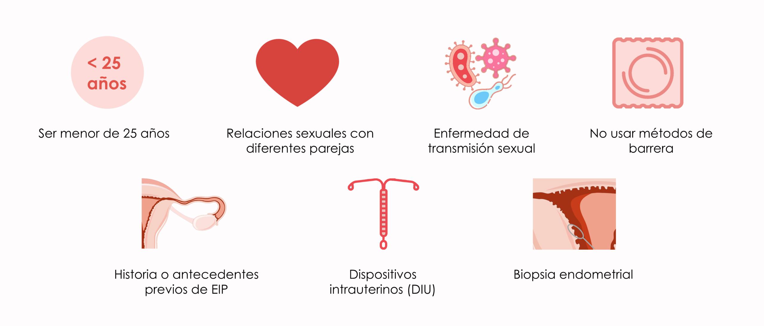 Posibles causas de la enfermedad inflamatoria pélvica
