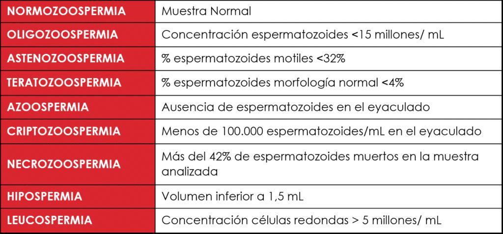 Seminograma - Diagnosticos