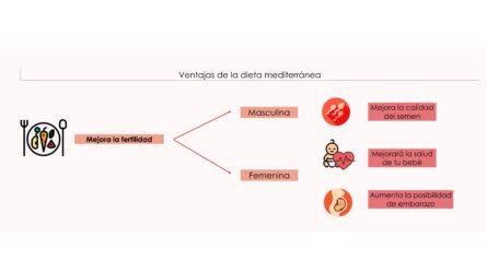 La dieta mediterránea puede tener beneficios para la fertilidad_1